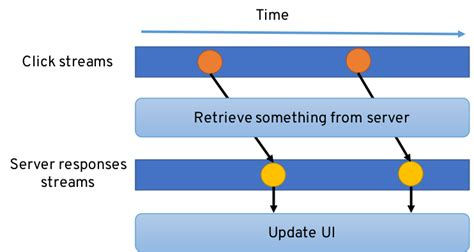 5 Things to Know About Reactive Programming - Red Hat