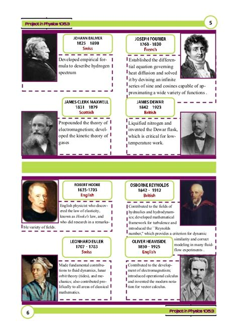 Famous Physicists and Their Contributions