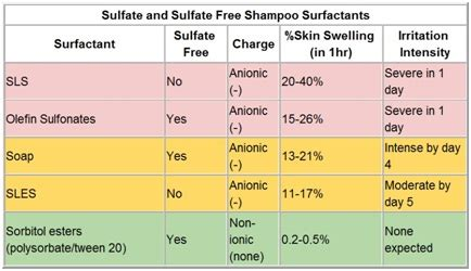 Chemistry in Surfactants, Home & Personal Care Products