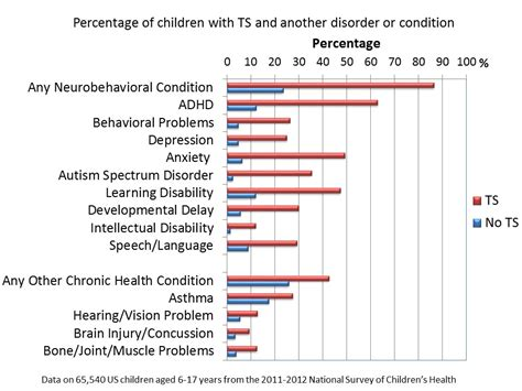 Data and Statistics on Tourette Syndrome | CDC