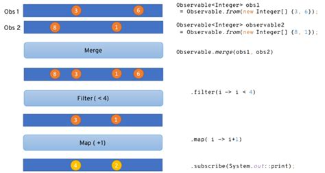 HubFirms : Blog -5 Things to Know About Reactive Programming