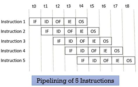 What is Pipelining in Computer Architecture? Types