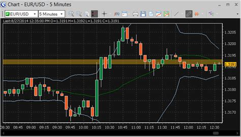Real-Time Customizable Charts   Forex and CFD Live Prices